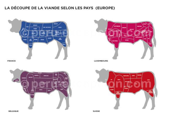 Découpes de viande en Europe